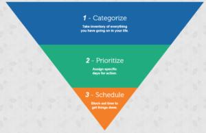 Categorize Prioritize Schedule